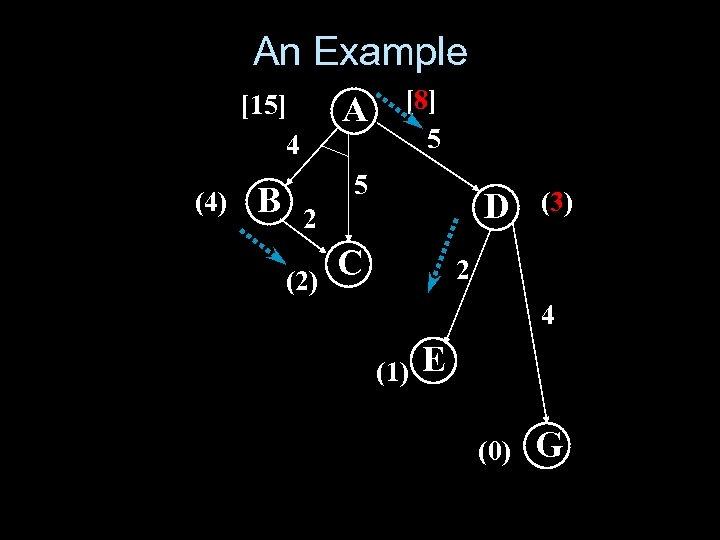 An Example [15] 4 (4) A B [8] 5 5 D 2 (2) C
