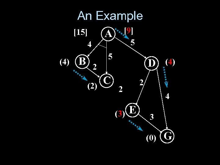 An Example [15] 4 (4) B [9] 5 A 5 D 2 (2) C