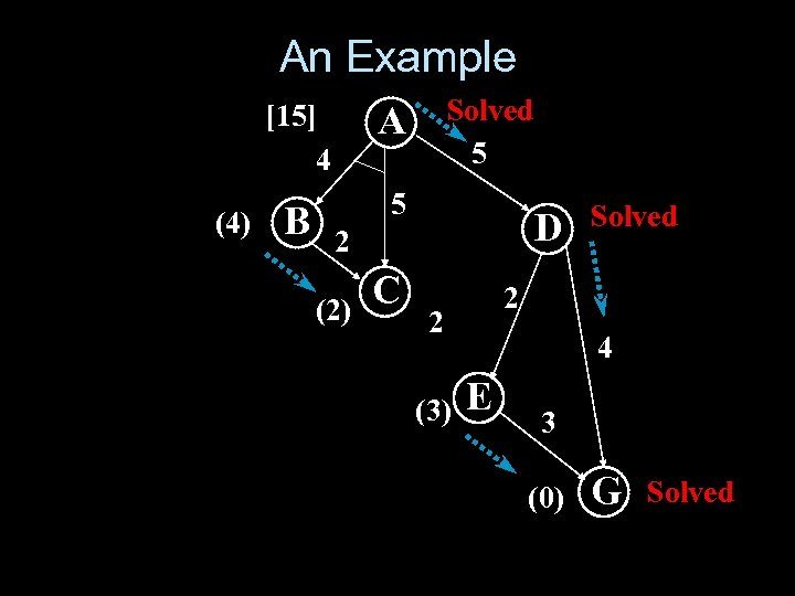 An Example [15] 4 (4) B Solved 5 A 5 D 2 (2) C