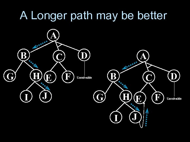 A Longer path may be better A B H E G I D C