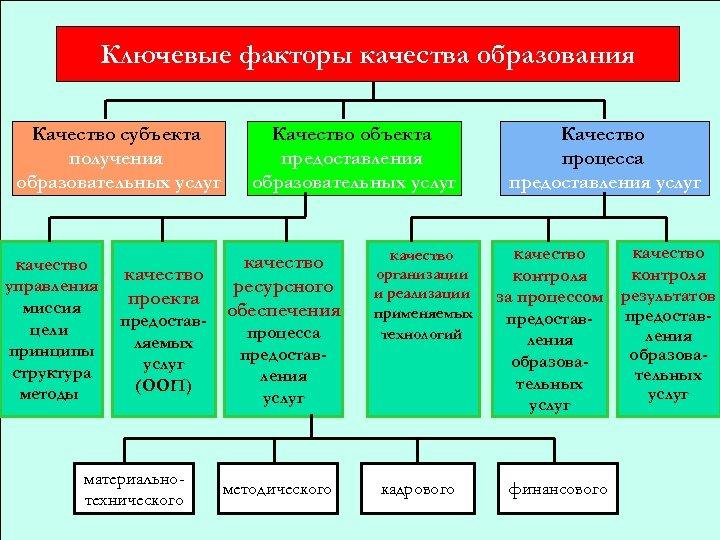 Ключевые факторы качества образования Качество субъекта получения образовательных услуг качество управления миссия цели принципы