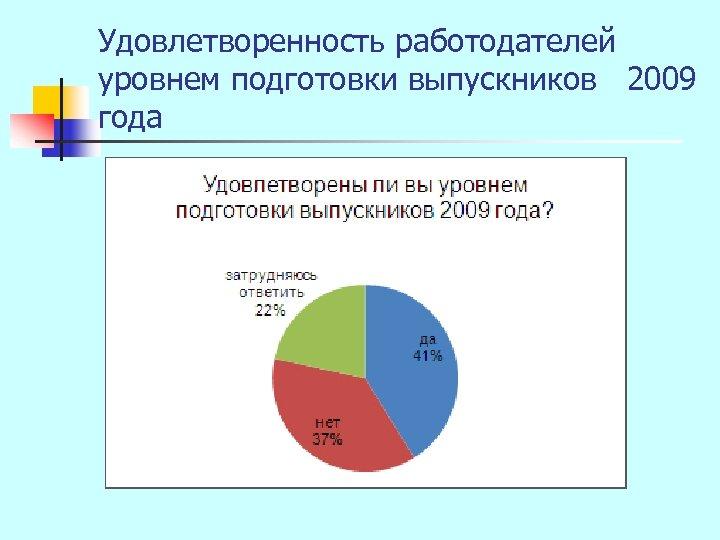 Удовлетворенность работодателей уровнем подготовки выпускников 2009 года