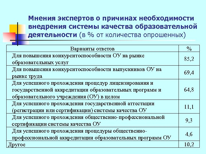 Мнения экспертов о причинах необходимости внедрения системы качества образовательной деятельности (в % от количества