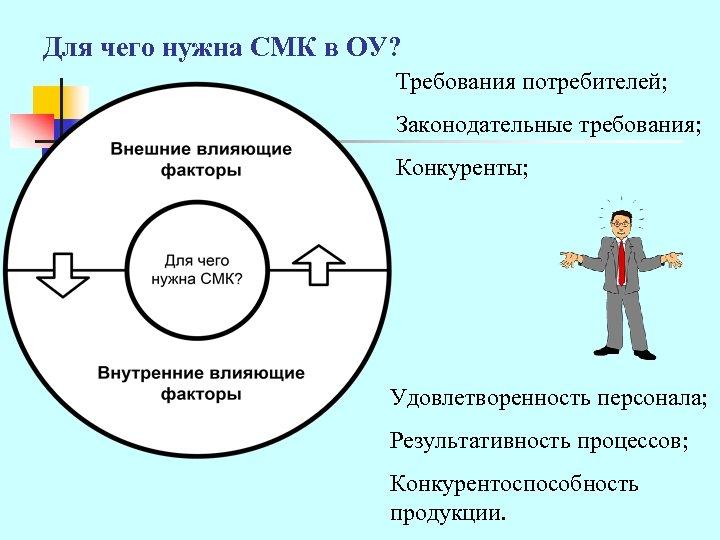 Для чего нужна СМК в ОУ? Требования потребителей; Законодательные требования; Конкуренты; Удовлетворенность персонала; Результативность