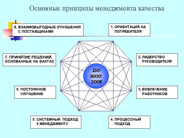 Основные принципы менеджмента качества 1. ОРИЕНТАЦИЯ НА ПОТРЕБИТЕЛЯ 8. ВЗАИМОВЫГОДНЫЕ ОТНОШЕНИЯ С ПОСТАВЩИКАМИ 2.