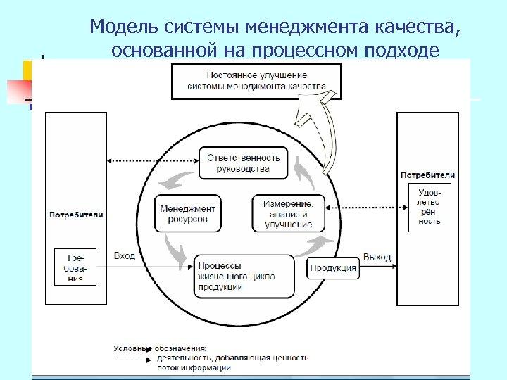 Модель системы менеджмента качества, основанной на процессном подходе