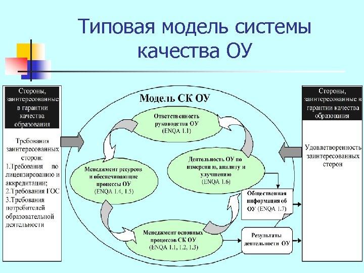 Типовая модель системы качества ОУ