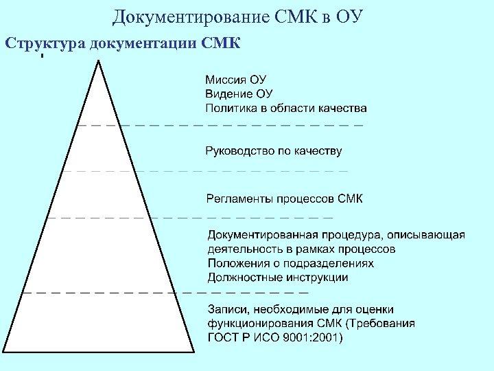 Документирование СМК в ОУ Структура документации СМК
