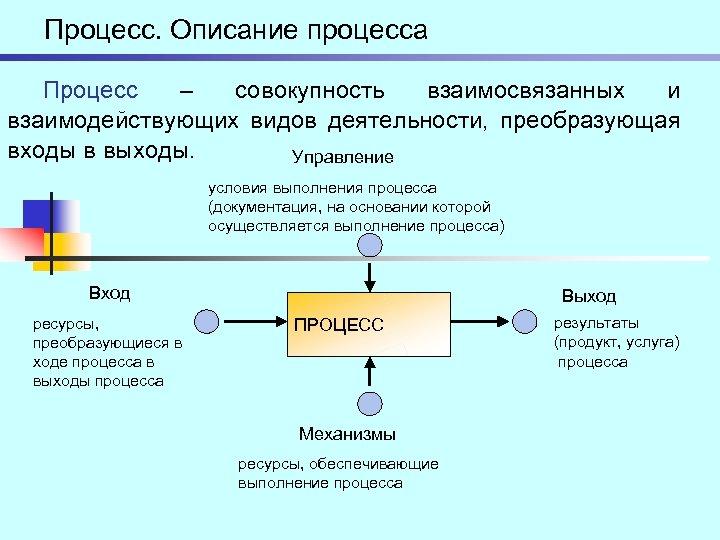 Процесс. Описание процесса Процесс – совокупность взаимосвязанных и взаимодействующих видов деятельности, преобразующая входы в