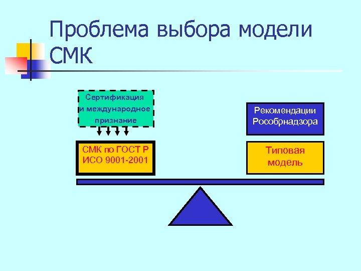 Проблема выбора модели СМК Сертификация и международное признание Рекомендации Рособрнадзора СМК по ГОСТ Р