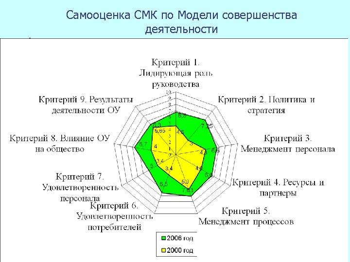 Самооценка СМК по Модели совершенства деятельности