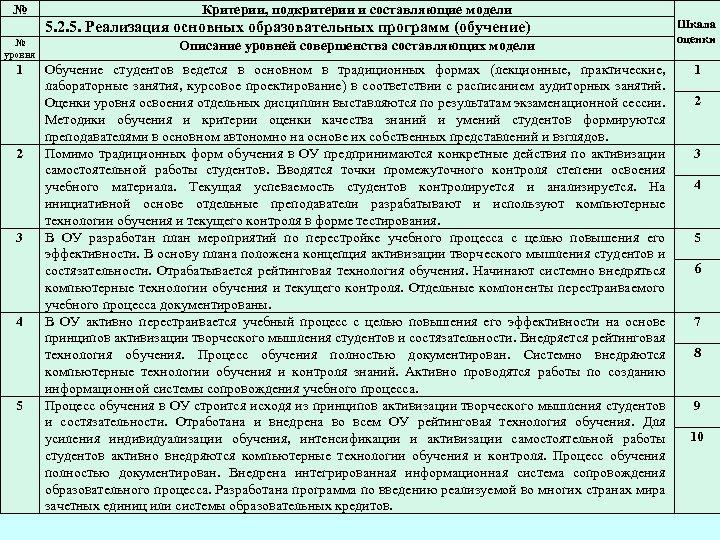 № Критерии, подкритерии и составляющие модели 5. 2. 5. Реализация основных образовательных программ (обучение)