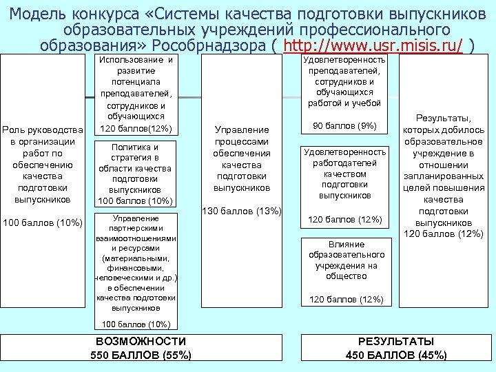 Модель конкурса «Системы качества подготовки выпускников образовательных учреждений профессионального образования» Рособрнадзора ( http: //www.