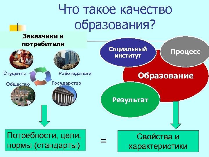 Что такое качество образования? Заказчики и потребители Студенты Общество Социальный институт Процесс Образование Работодатели