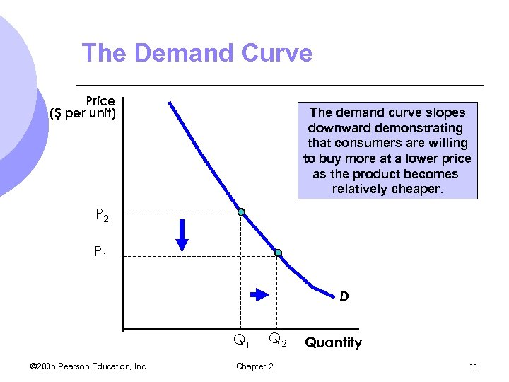 The Demand Curve Price ($ per unit) The demand curve slopes downward demonstrating that