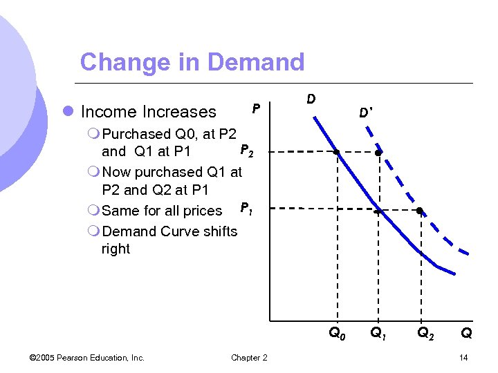 Change in Demand l Income Increases P D D' m Purchased Q 0, at