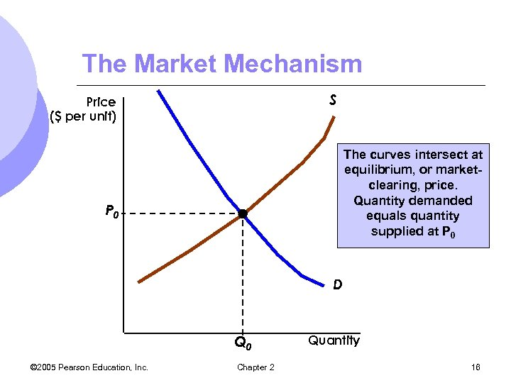 The Market Mechanism S Price ($ per unit) The curves intersect at equilibrium, or
