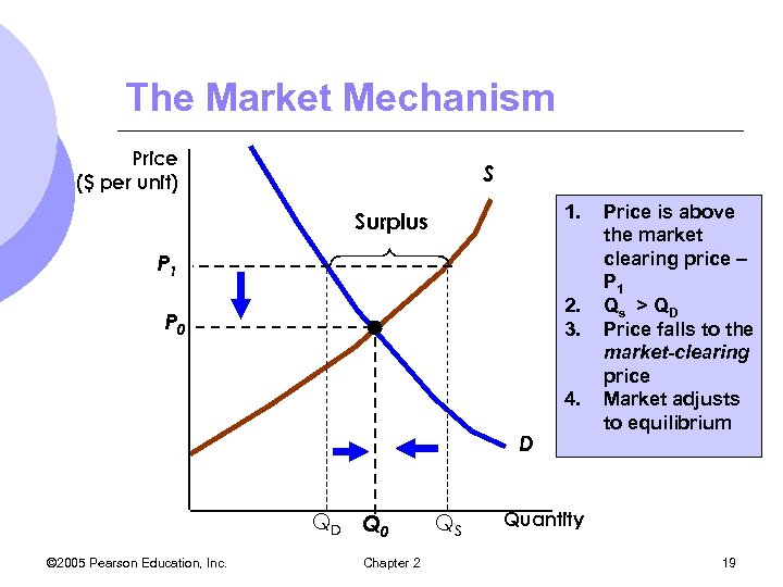 The Market Mechanism Price ($ per unit) S 1. Surplus P 1 2. 3.