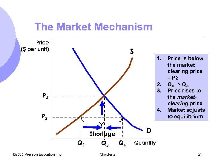 The Market Mechanism Price ($ per unit) S 1. 2. 3. P 3 4.