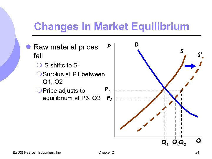 Changes In Market Equilibrium l Raw material prices fall P D S S' m