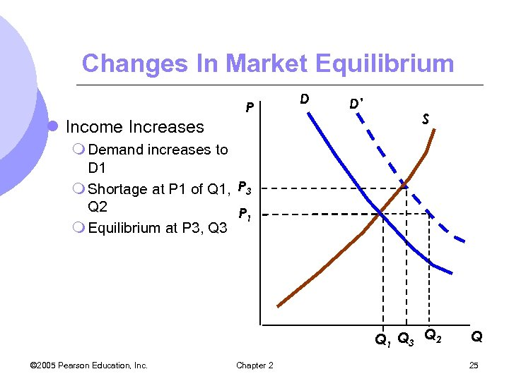 Changes In Market Equilibrium P l Income Increases D D' S m Demand increases