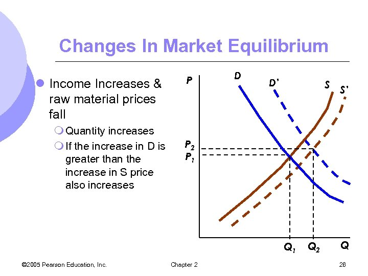 Changes In Market Equilibrium l Income Increases & raw material prices fall m Quantity