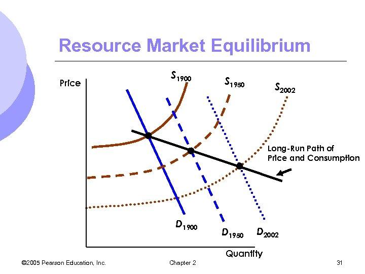 Resource Market Equilibrium Price S 1900 S 1950 S 2002 Long-Run Path of Price