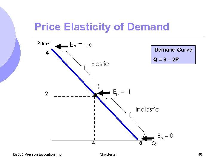 Price Elasticity of Demand Price 4 EP = - Demand Curve Q = 8