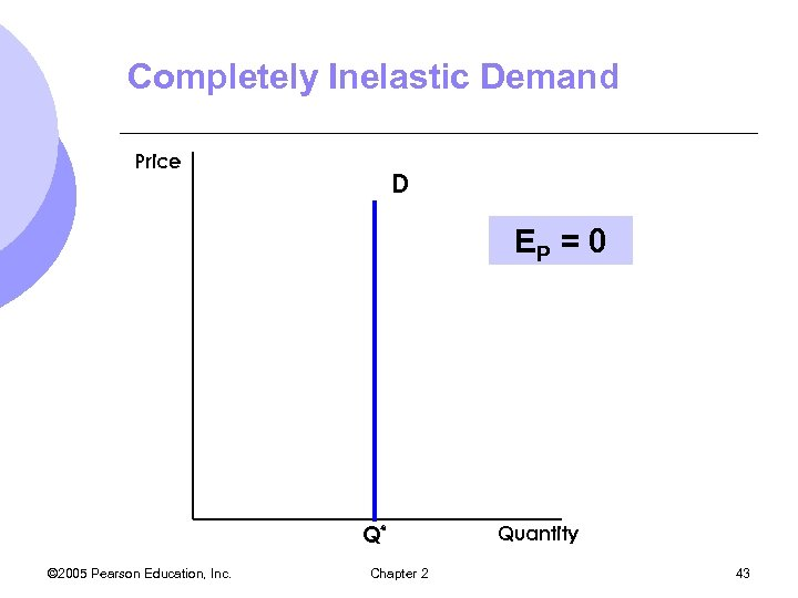 Completely Inelastic Demand Price D EP = 0 Q* © 2005 Pearson Education, Inc.