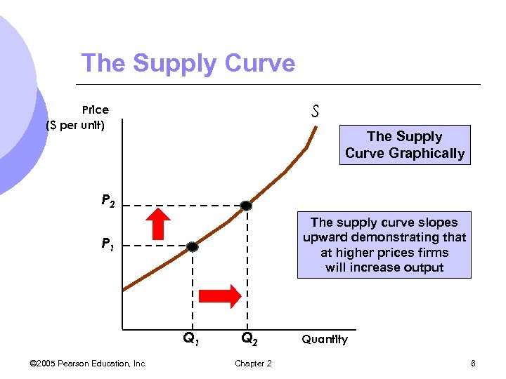 The Supply Curve S Price ($ per unit) The Supply Curve Graphically P 2