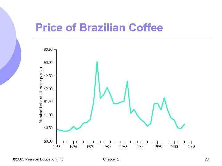 Price of Brazilian Coffee © 2005 Pearson Education, Inc. Chapter 2 70