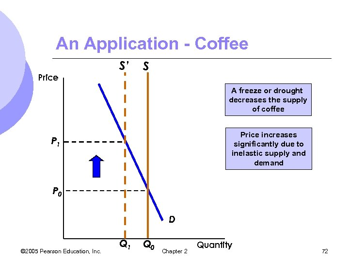 An Application - Coffee Price S' S A freeze or drought decreases the supply