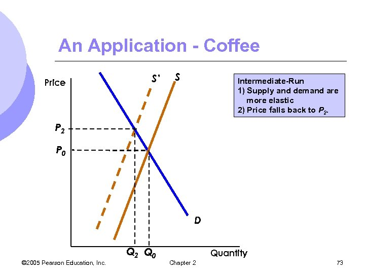 An Application - Coffee Price S' S Intermediate-Run 1) Supply and demand are more