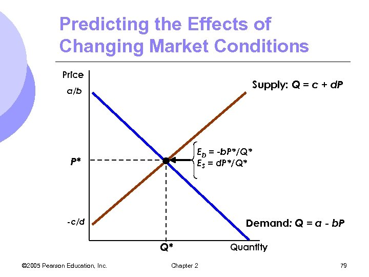 Predicting the Effects of Changing Market Conditions Price Supply: Q = c + d.