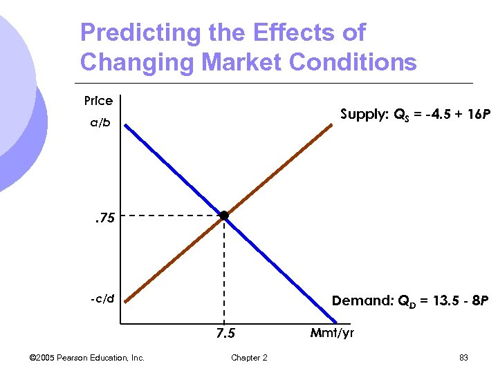 Predicting the Effects of Changing Market Conditions Price Supply: QS = -4. 5 +