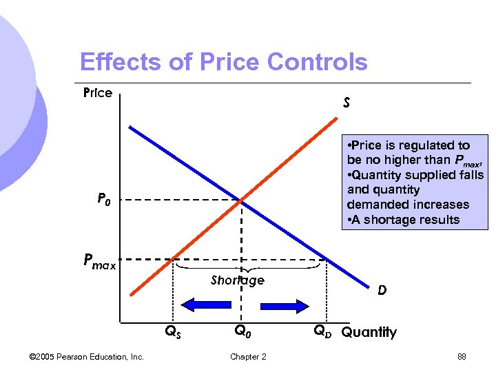 Effects of Price Controls Price S • Price is regulated to be no higher