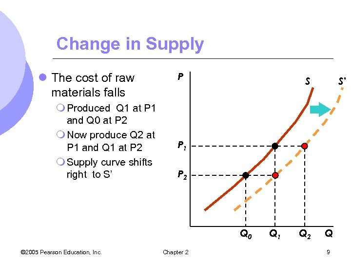 Change in Supply l The cost of raw materials falls m Produced Q 1