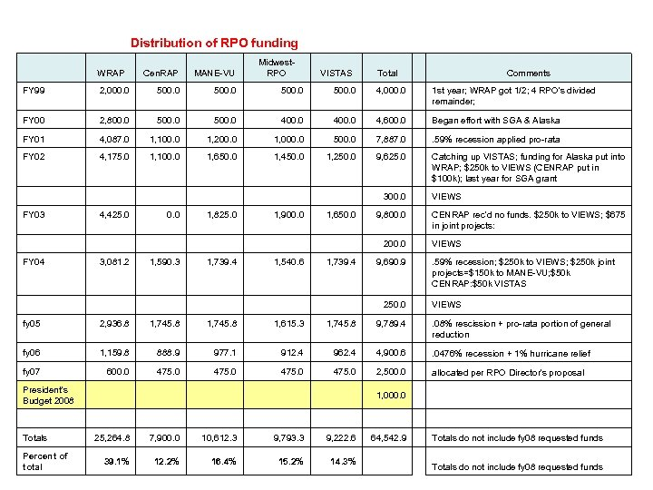 Distribution of RPO funding WRAP FY 99 Midwest. RPO Cen. RAP MANE-VU 2, 000.