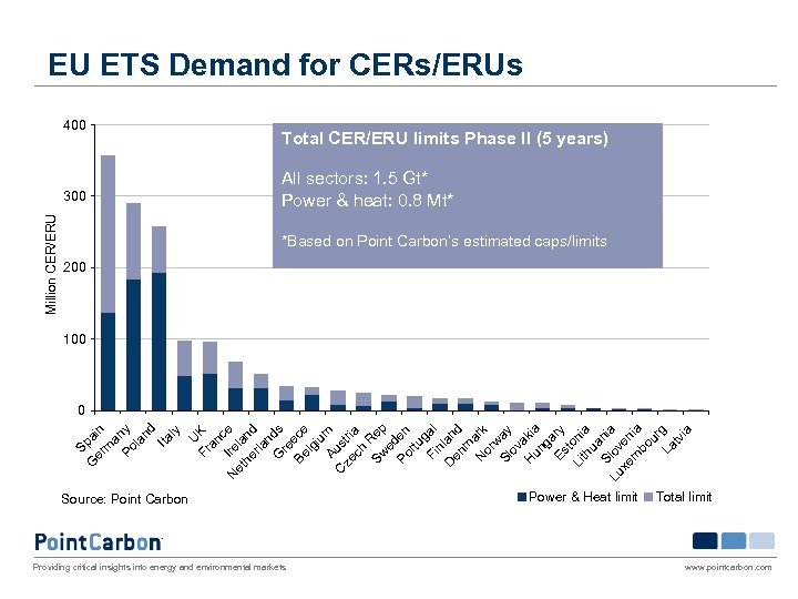 EU ETS Demand for CERs/ERUs 400 Million CER/ERU 300 Total CER/ERU limits Phase II