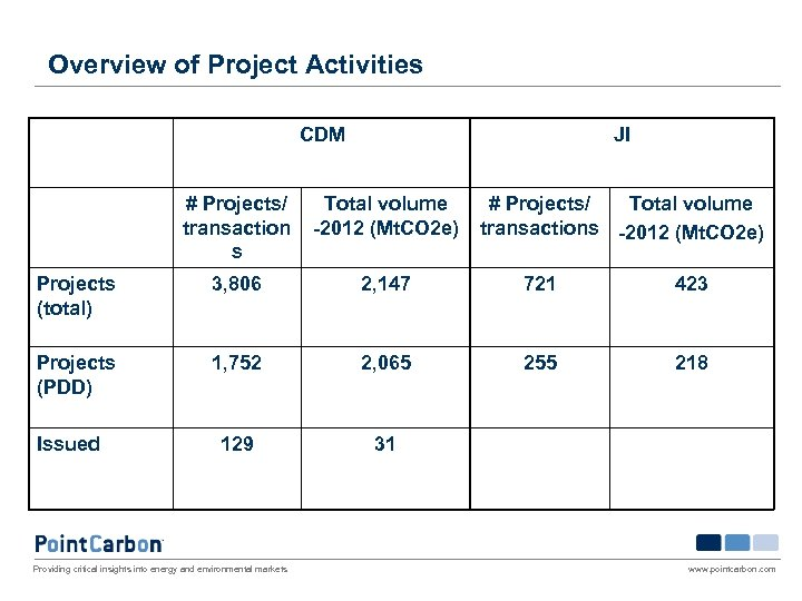 Overview of Project Activities CDM JI # Projects/ transaction s Total volume -2012 (Mt.
