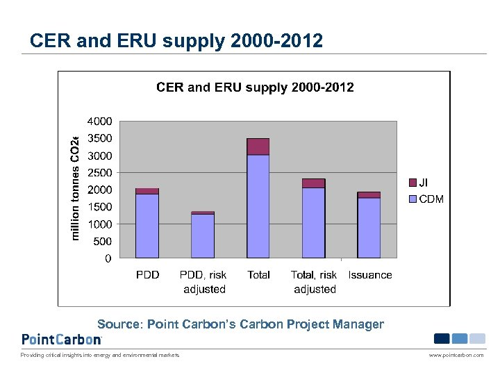 CER and ERU supply 2000 -2012 Source: Point Carbon's Carbon Project Manager Providing critical
