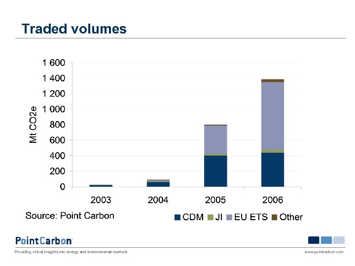 Traded volumes Providing critical insights into energy and environmental markets www. pointcarbon. com