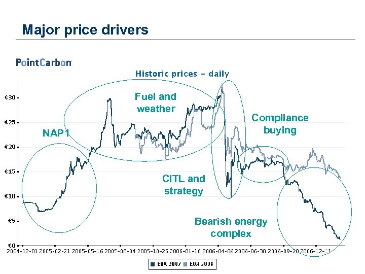 Major price drivers Fuel and weather Compliance buying NAP 1 CITL and strategy Bearish