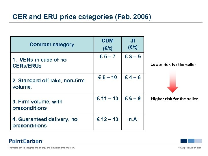 CER and ERU price categories (Feb. 2006) Contract category 1. VERs in case of