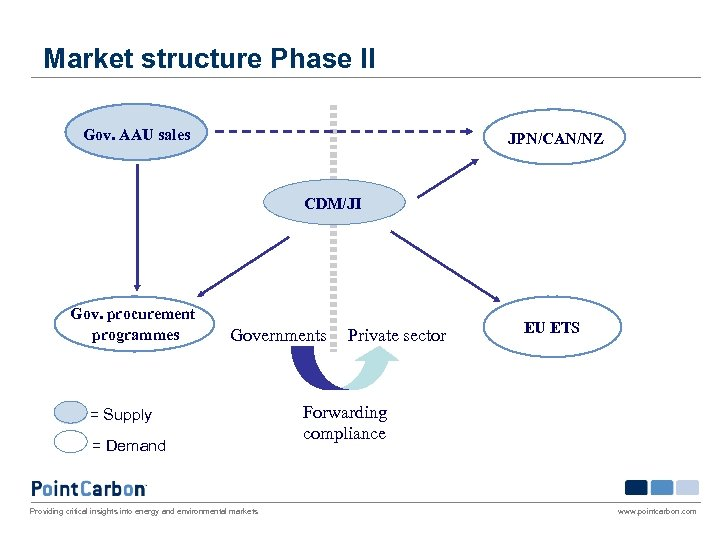 Market structure Phase II Gov. AAU sales JPN/CAN/NZ CDM/JI Gov. procurement programmes Governments =
