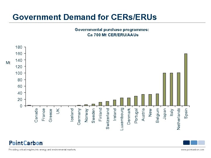 Government Demand for CERs/ERUs Governmental purchase programmes: Ca 700 Mt CER/ERU/AAUs 180 160 Mt