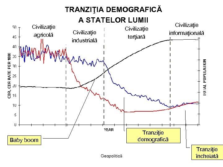 Civilizaţie agricolă TRANZIŢIA DEMOGRAFICĂ A STATELOR LUMII Civilizaţie terţiară Civilizaţie industrială Civilizaţie informaţională Tranziţie