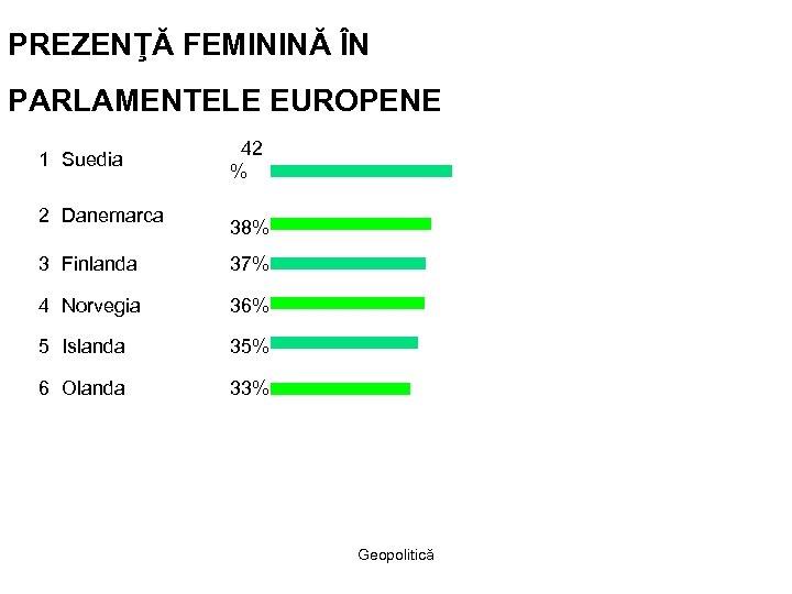 PREZENŢĂ FEMININĂ ÎN PARLAMENTELE EUROPENE 1 Suedia 42 % 2 Danemarca 38% 3 Finlanda