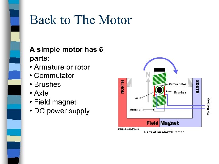 Back to The Motor A simple motor has 6 parts: • Armature or rotor