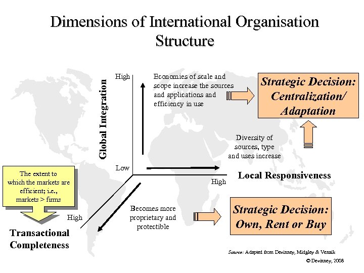 Global Integration Dimensions of International Organisation Structure The extent to which the markets are